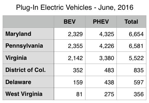 pluginsites_PEV_stats_June2016