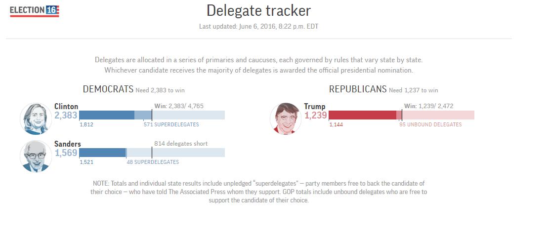 Delegados demócratas Hillary Clinton
