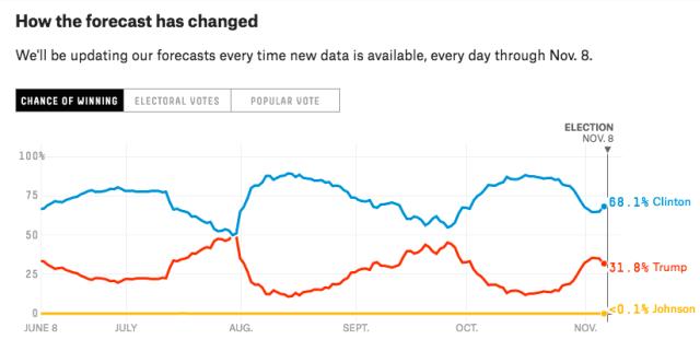 Elecciones EE.UU. 2016 8 de noviembre
