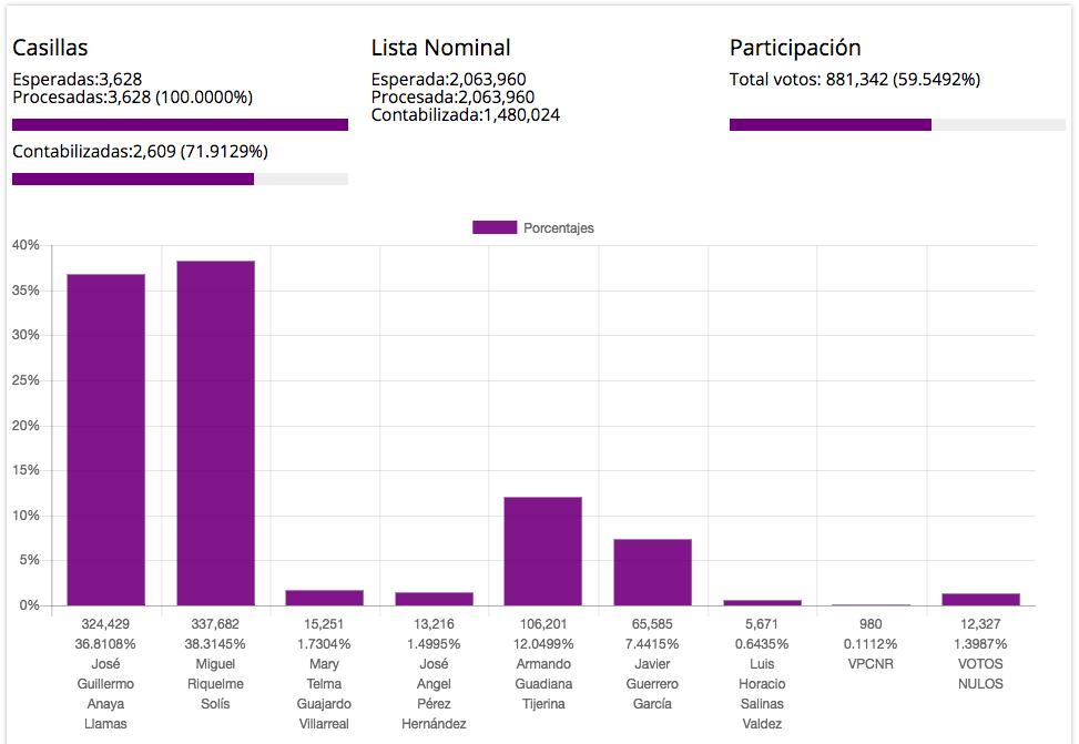Coahuila prep