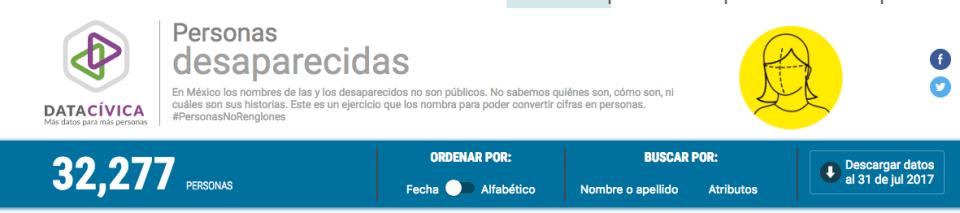 personasdesaparecidas.org.mx, la página de Data Cívica y otras 12 ONGs para devolver nombres a desaparecidos