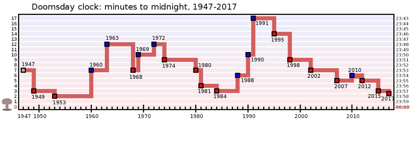 Reloj del fin del mundo avanza: quedan dos minutos para media noche