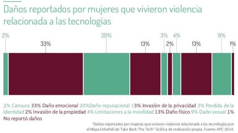 Creció el acoso y amenazas en internet para las mujeres en México