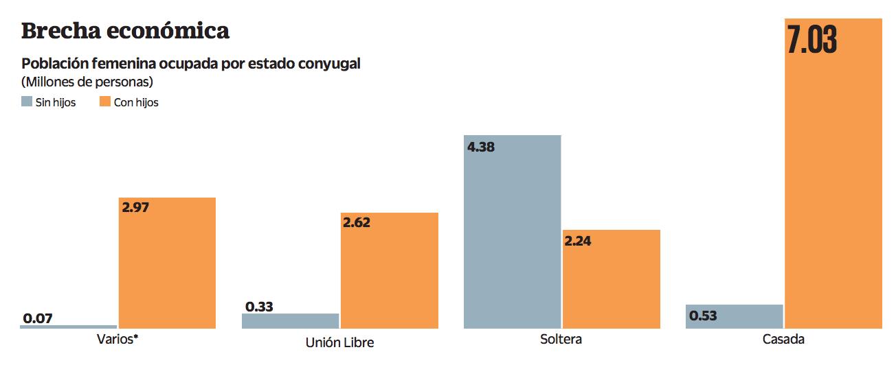 La brecha salarial también existe entre mujeres: madres ganan menos que las que no tienen hijos