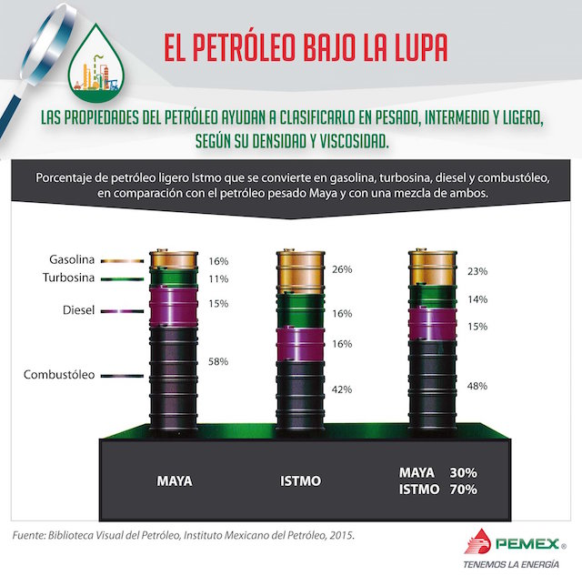 petróleo México