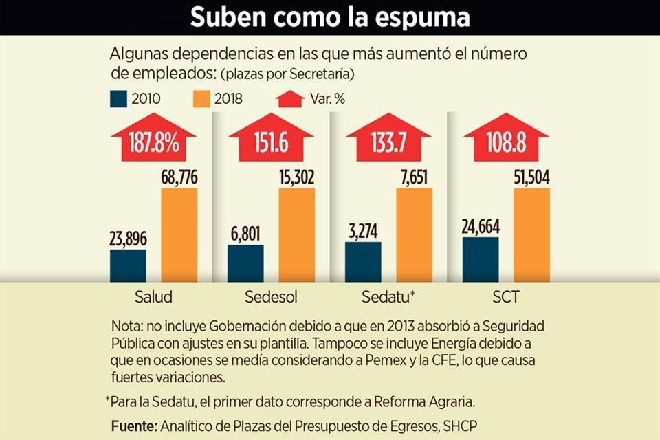 Burocracia creció 30% durante sexenio de Peña Nieto