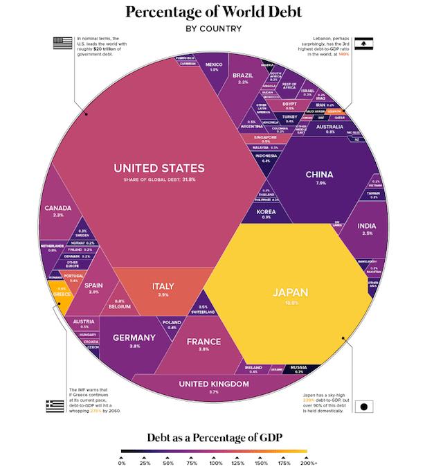Países más endeudados