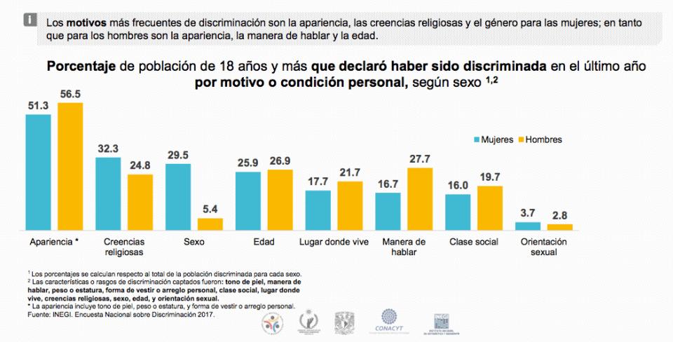 ENADIS 2017: discriminación en el último año