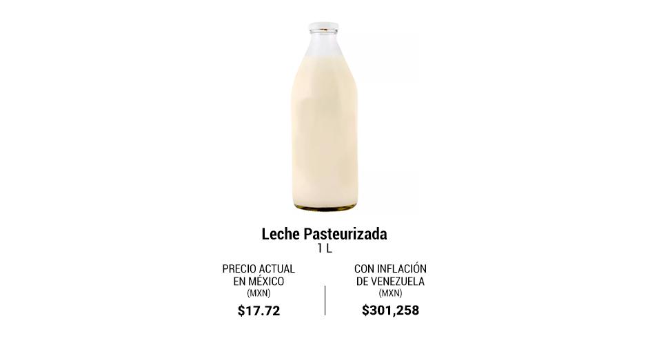 Precio productos con inflación Venezuela