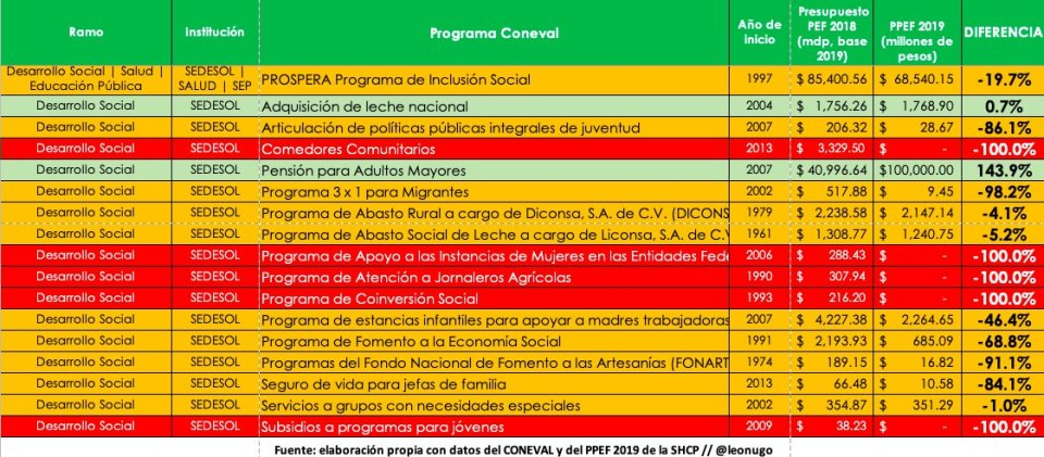 Recortes presupuestales a programas sociales de SEDESOL