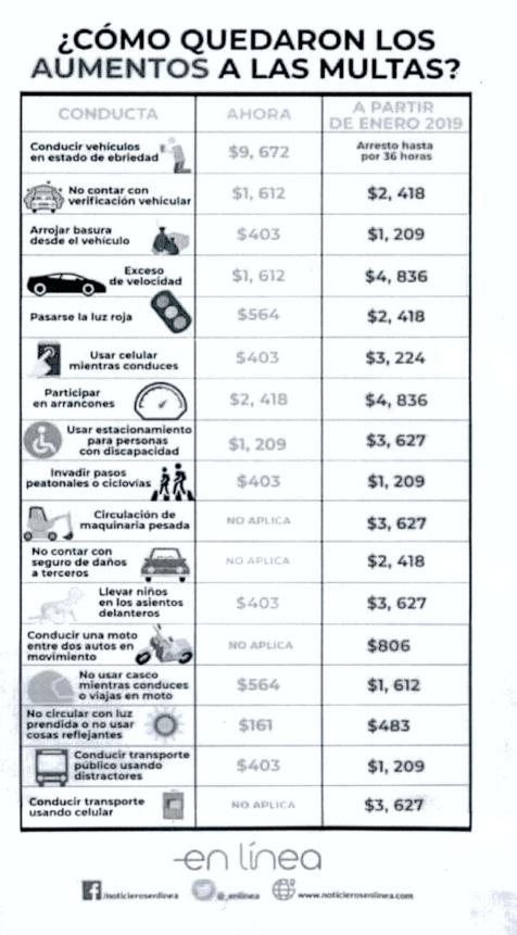 Circular falaz sobre incremento en multas de CDMX