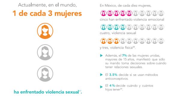 Embarazo Infantil, Ipas, Violencia Contra Las Mujeres