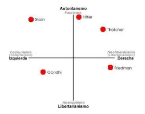Mapa cartesiano ideológico de figuras históricas