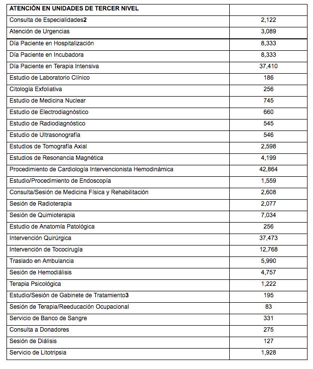 Costos de hospital de Alta Especialidad
