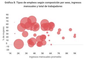 Gráfica de empleos por sexo, ingreso y total de trabajadores