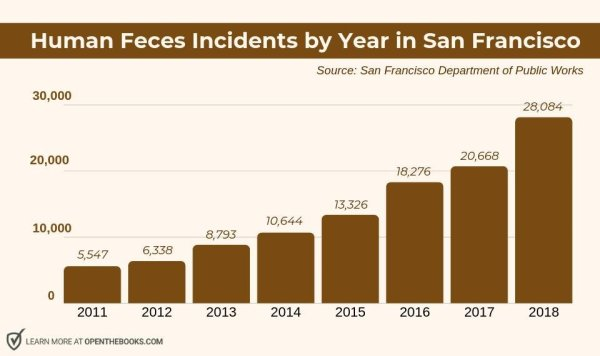 Aumentan incidentes de heces humanas en San Francisco.