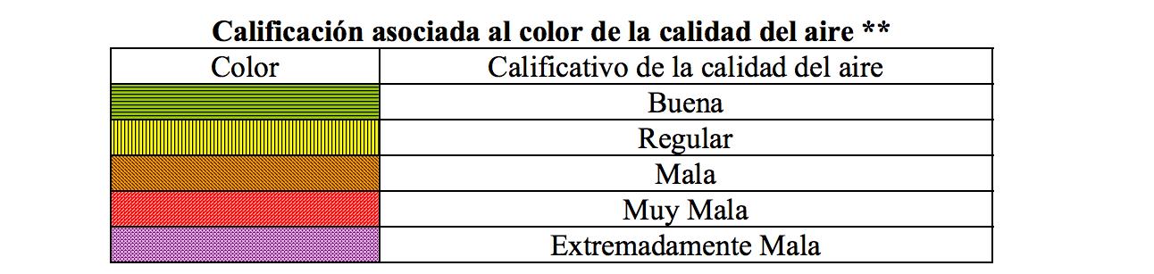 Índice Metropolitano de la Calidad del Aire en el 2006.