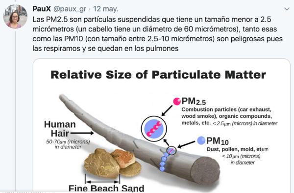 Qué es una partícula PM2.5