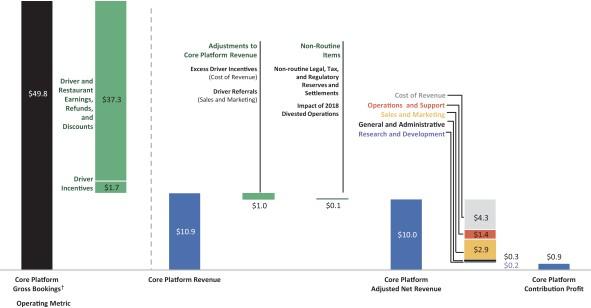 Reporte de finanzas de Uber donde muestra ganancias marginales