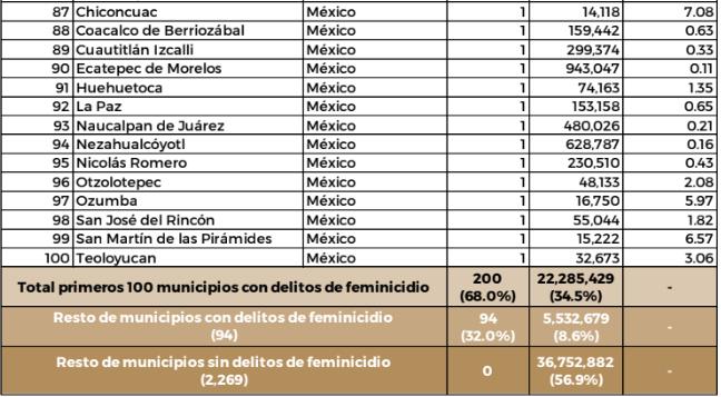 Feminicidios en Nucapan.
