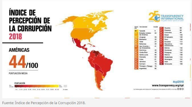 Alto índice de corrupción en América