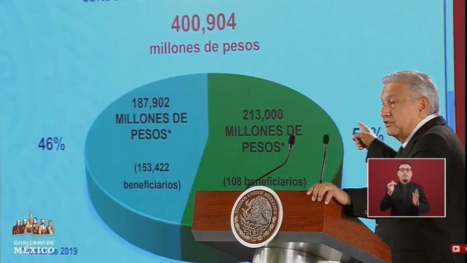 condonaciones de 108 empresas en México