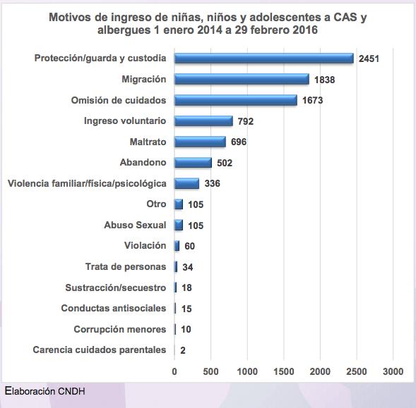 10/19 dif-denuncias-violación-cndh/ estadística