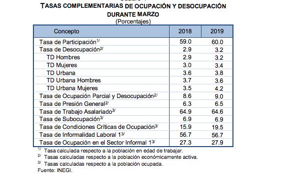 Según INEGI aumentan los mexicanos que trabajan mucho y ganan poco