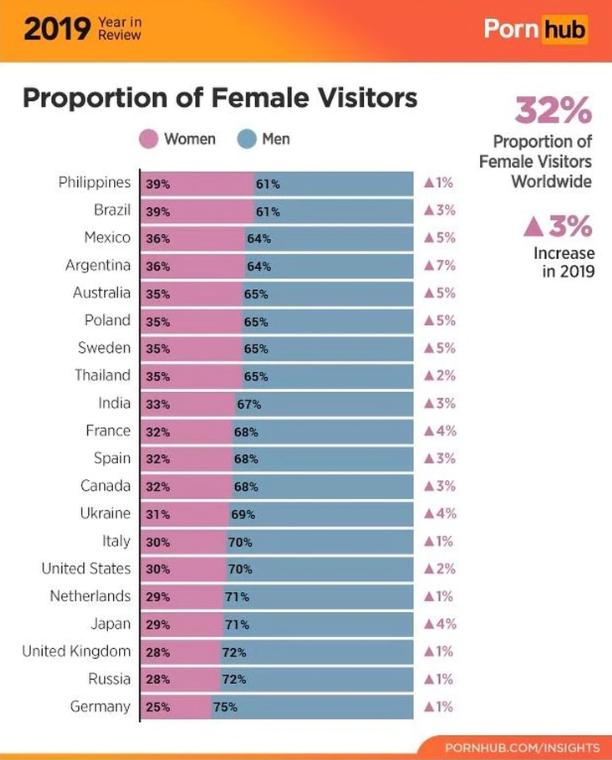 Mexico Consumo Porno Pornhub Mujeres