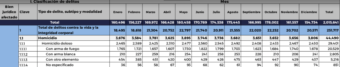 Incidencia Delictiva México 2019