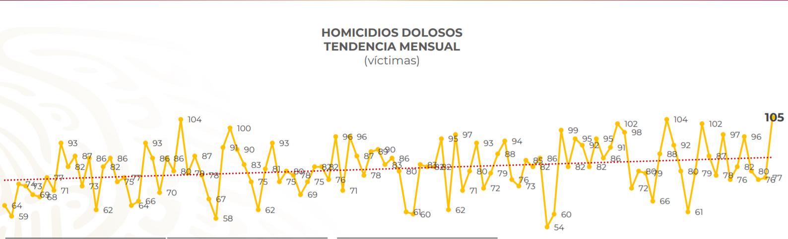 Mexico, Homicidios, Asesinados, EdoMex