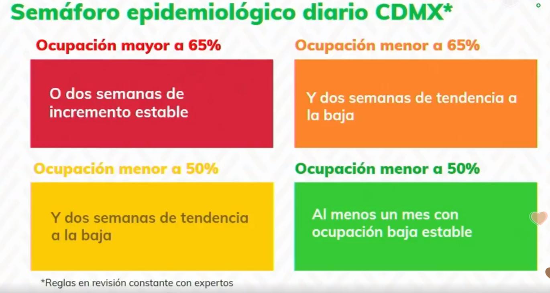 cdmx-semaforo-nueva-normalidad-coronavirus