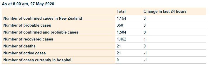 """¿Qué son las """"burbujas sociales"""" de Nueva Zelanda?"""