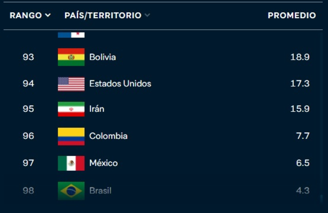 Ranking países gestión pandemia COVID-19 Instituto Lowy
