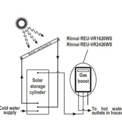 rinnai s20 natural gas solar booster continuous flow hot water system s20n70  [ 960 x 960 Pixel ]