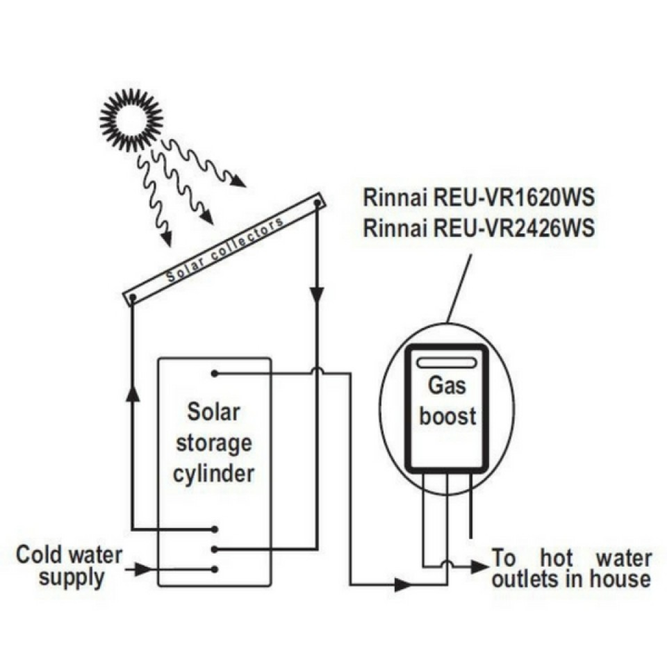 medium resolution of rinnai s20 natural gas solar booster continuous flow hot water system s20n70