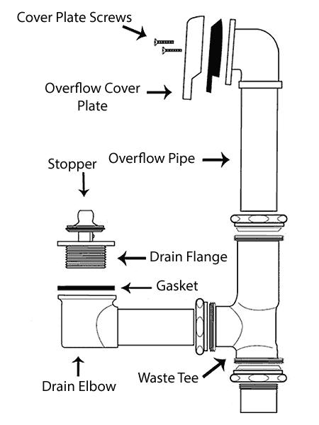 Bathtub Drain Plumbing Diagram : bathtub, drain, plumbing, diagram, Replace, Bathtub, Drain, Flange