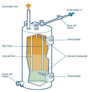 Pasadena Water Heater Repair Services