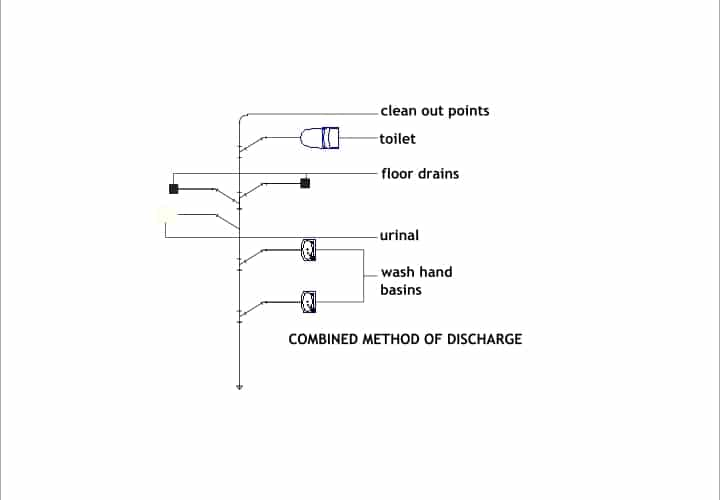combined system of drainage