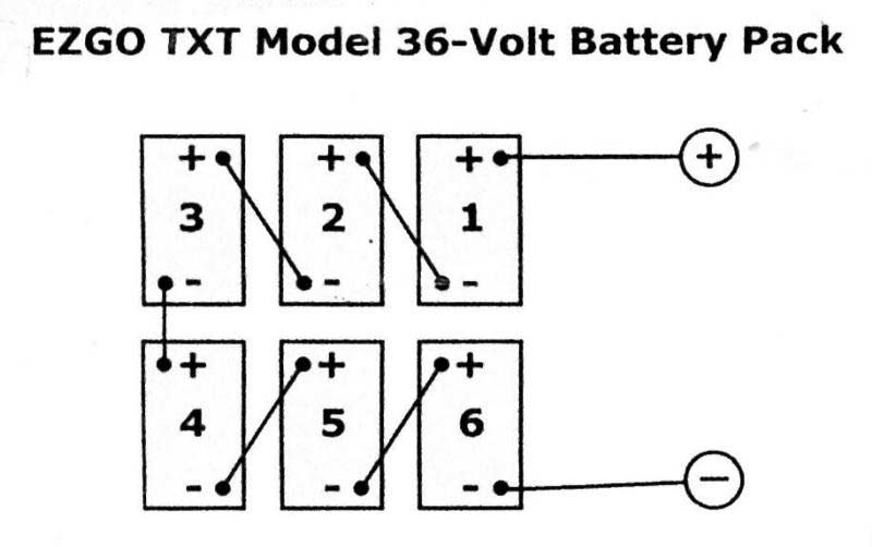 ez go txt 36 volt wiring diagram cat5e rj45 socket bandit high speed performance electric golf cart motors motor see the below charts for and locations depending on a 48 6 8 batteries or 4 12