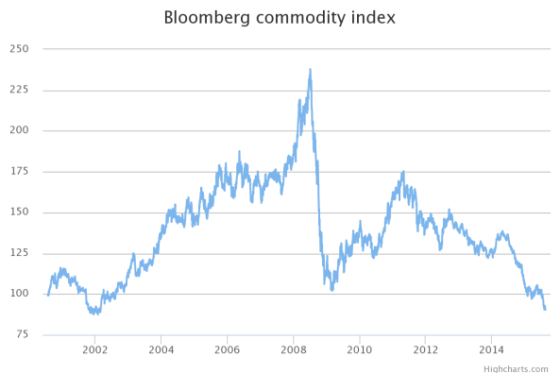 bloomberg-commodity-index