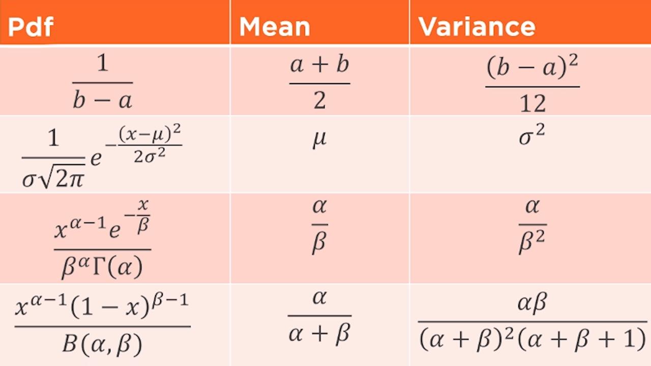 statistics foundations understanding probability