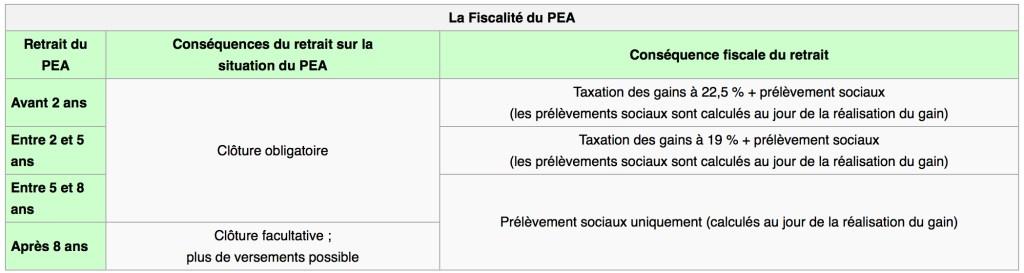 payer moins d'impôts avec le PEA