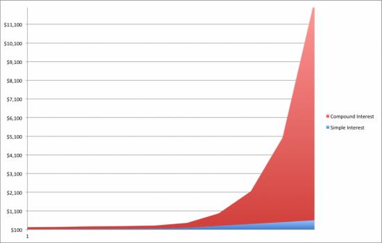 Intérêts composés vs intérêts simples graphique