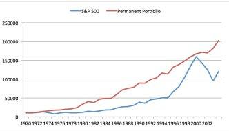 Gagner 9% par an avec le portefeuille permanent