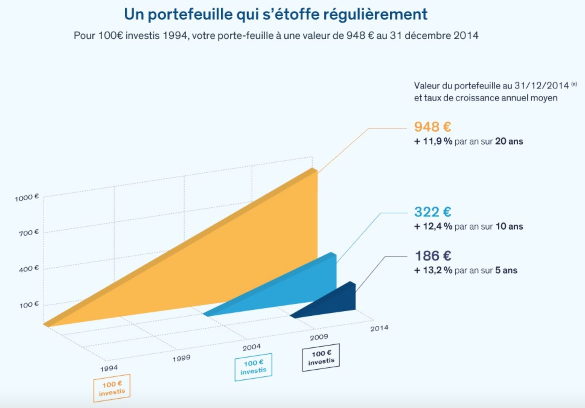 air liquide rendement