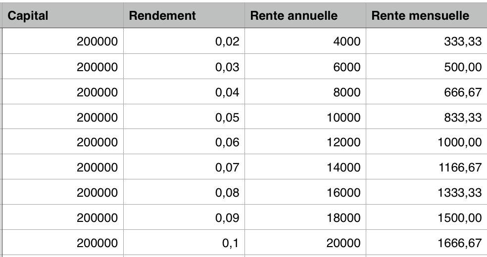 vivre sans travailler avec 200 000 euros