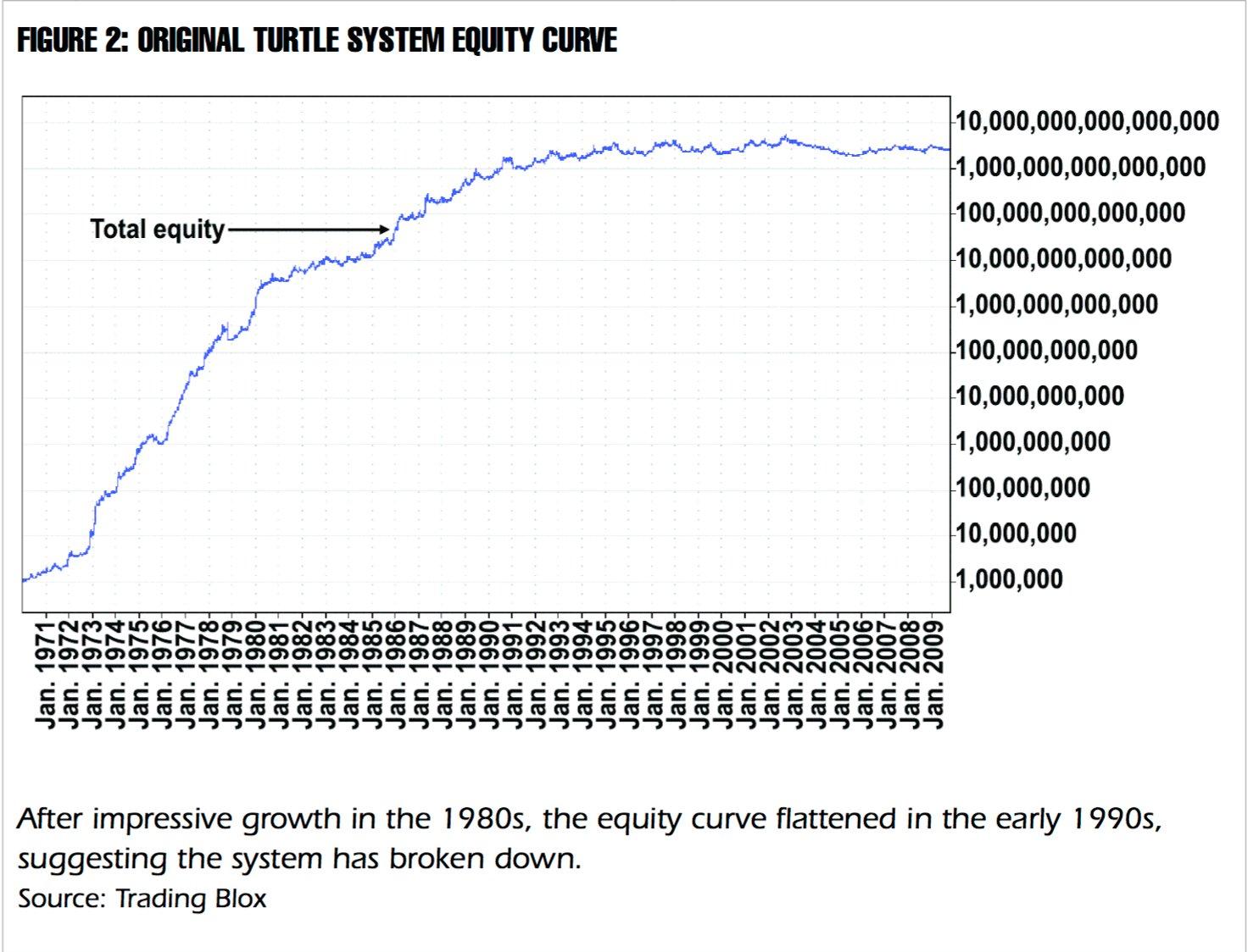stratégie boursière tortue performance