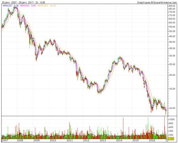 historique de cours de l'action EDF