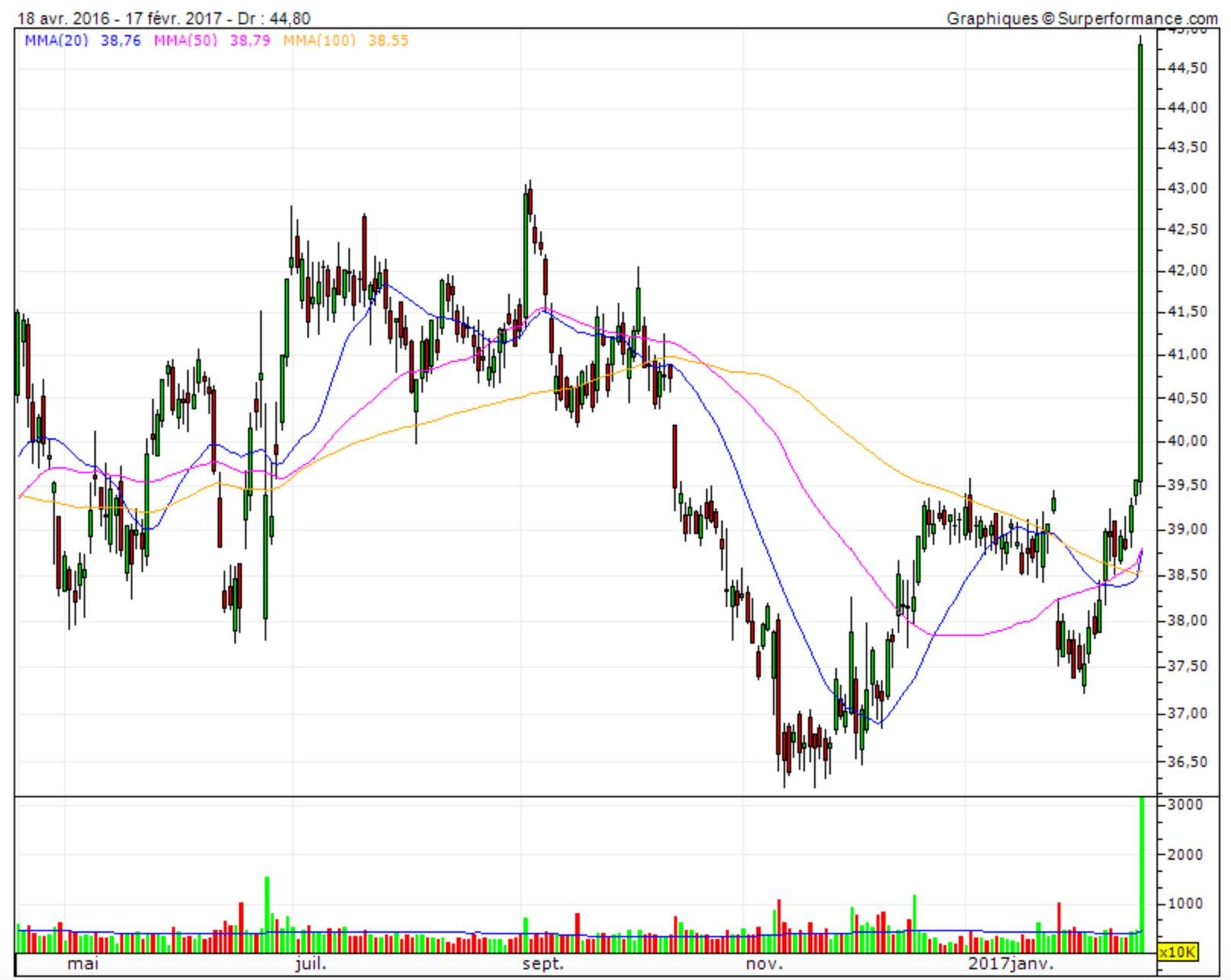 Unilever graphique boursier